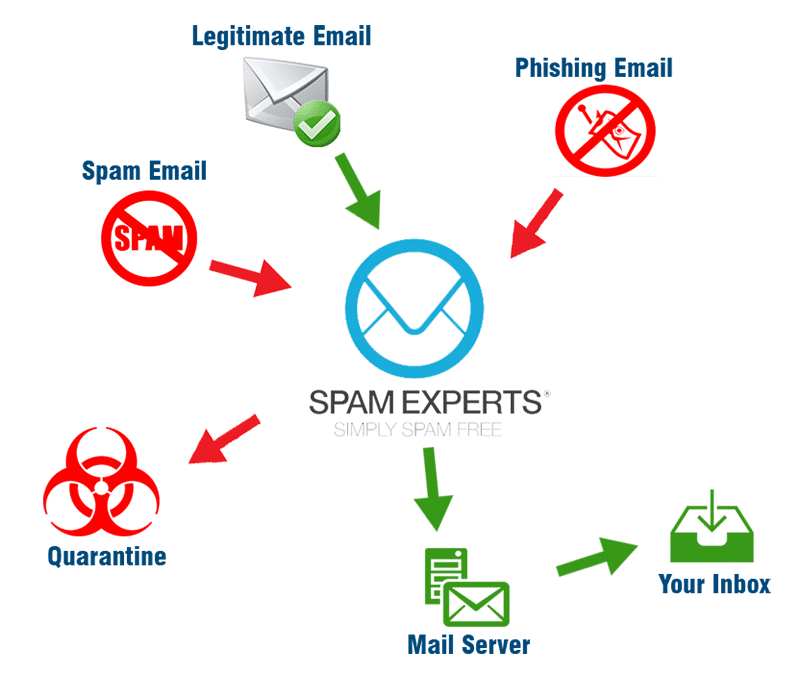 spam free email service